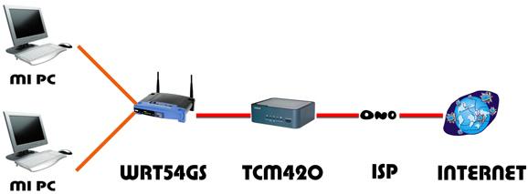 Montaje de una red Lan con 2 Pc's , un TCM420 y WRT54GS.
