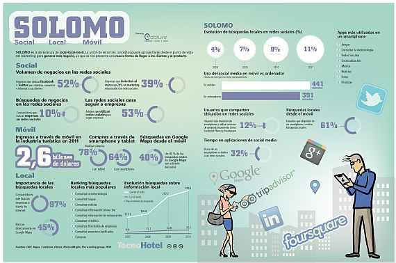Estadísticas de negocios móviles y consumidores sociales