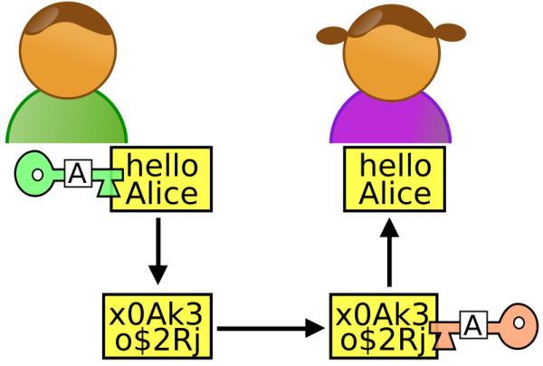 Ejemplo de Criptografia