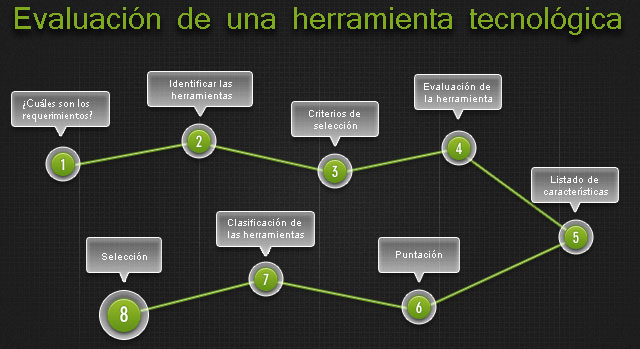 Evaluación de una herramienta tecnológica